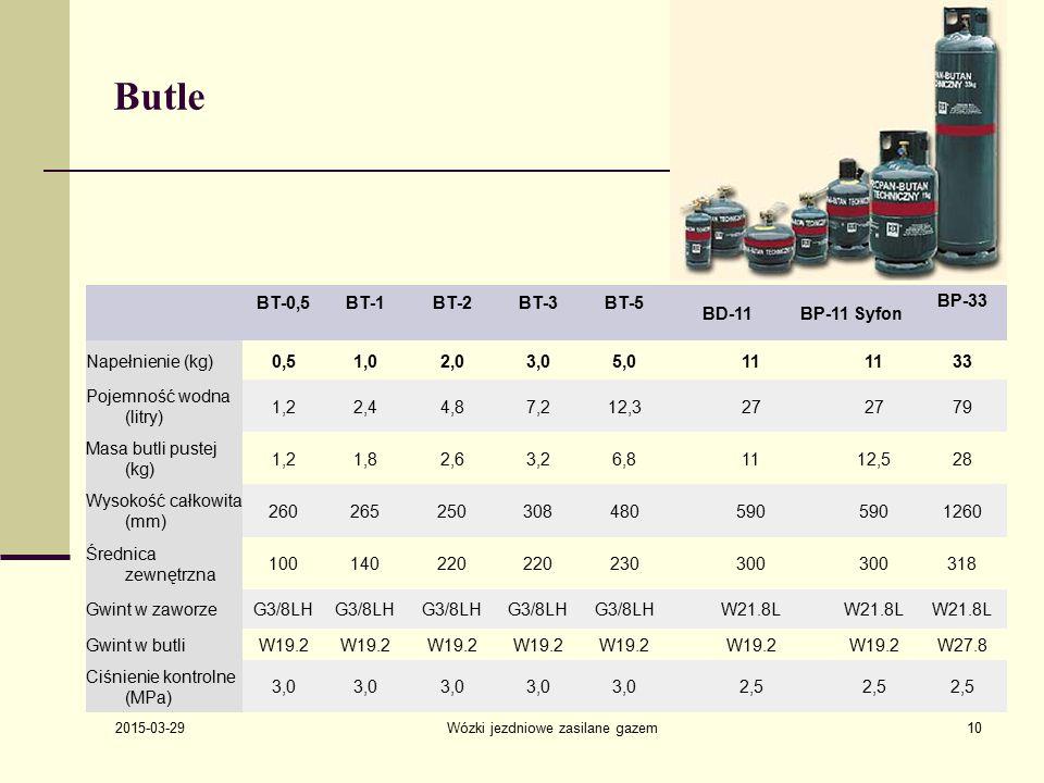 2015-03-29 Wózki jezdniowe zasilane gazem10 Butle BT-0,5BT-1BT-2BT-3BT-5 BD-11BP-11 Syfon BP-33 Napełnienie (kg)0,51,02,03,05,011 33 Pojemność wodna (litry) 1,22,44,87,212,327 79 Masa butli pustej (kg) 1,21,82,63,26,81112,528 Wysokość całkowita (mm) 260265250308480590 1260 Średnica zewnętrzna 100140220 230300 318 Gwint w zaworzeG3/8LH W21.8L Gwint w butliW19.2 W27.8 Ciśnienie kontrolne (MPa) 3,0 2,5