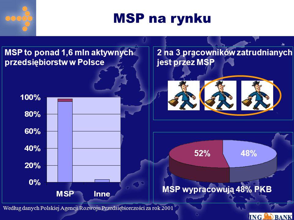 MSP na rynku 2 na 3 pracowników zatrudnianych jest przez MSP MSP to ponad 1,6 mln aktywnych przedsiębiorstw w Polsce 48%52% MSP wypracowują 48% PKB We