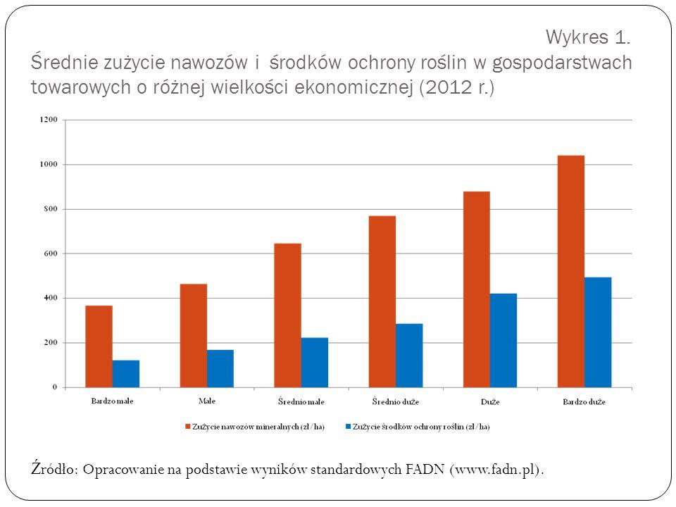 Wykres 1. Średnie zużycie nawozów i środków ochrony roślin w gospodarstwach towarowych o różnej wielkości ekonomicznej (2012 r.) Ź ródło: Opracowanie