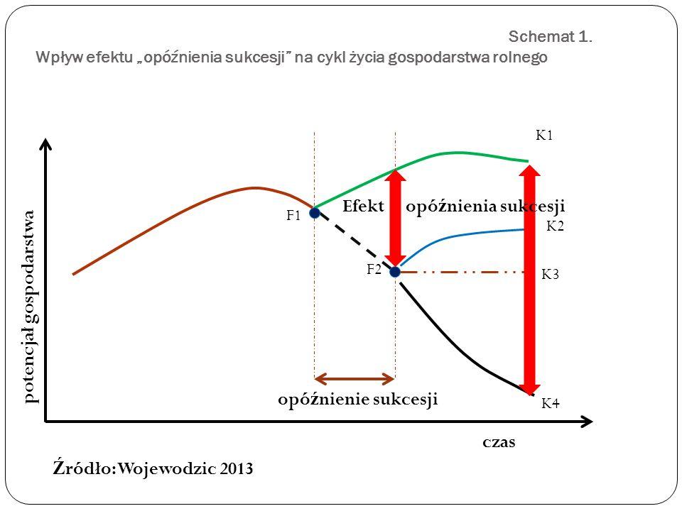 """Schemat 1. Wpływ efektu """"opóźnienia sukcesji"""" na cykl życia gospodarstwa rolnego K1 F2 K4 K2 K3 F1 opó ź nienie sukcesji czas potencjał gospodarstwa E"""