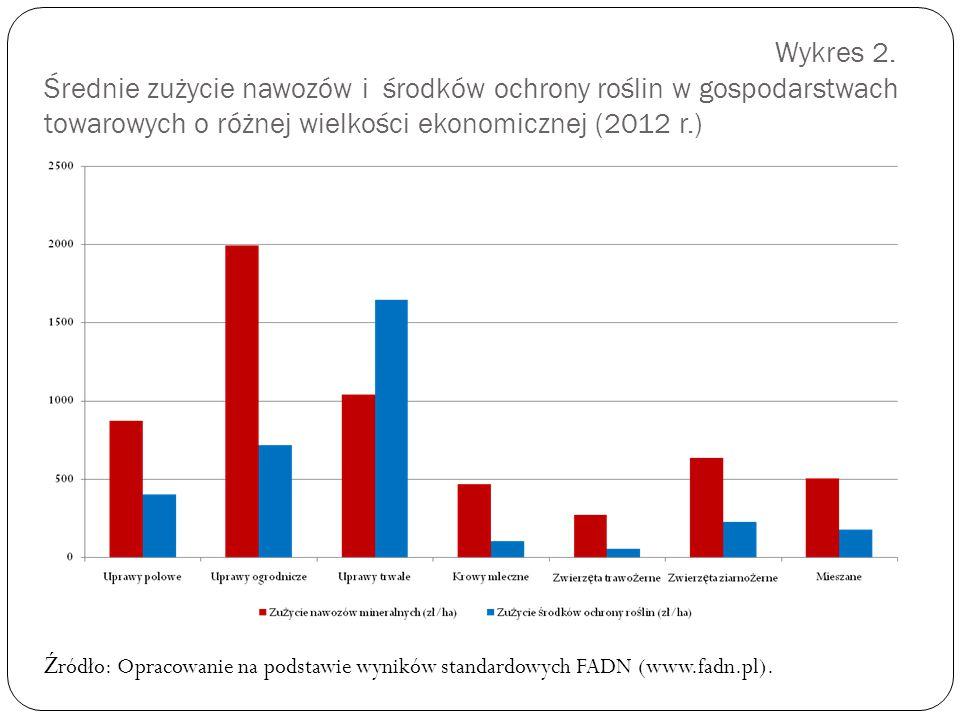 Wykres 2. Średnie zużycie nawozów i środków ochrony roślin w gospodarstwach towarowych o różnej wielkości ekonomicznej (2012 r.) Ź ródło: Opracowanie