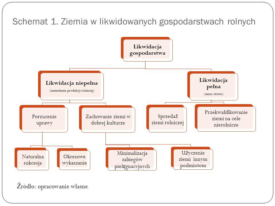 Schemat 1. Ziemia w likwidowanych gospodarstwach rolnych Likwidacja gospodarstwa Likwidacja niepełna (zaniechanie produkcji rolniczej) Porzucenie upra