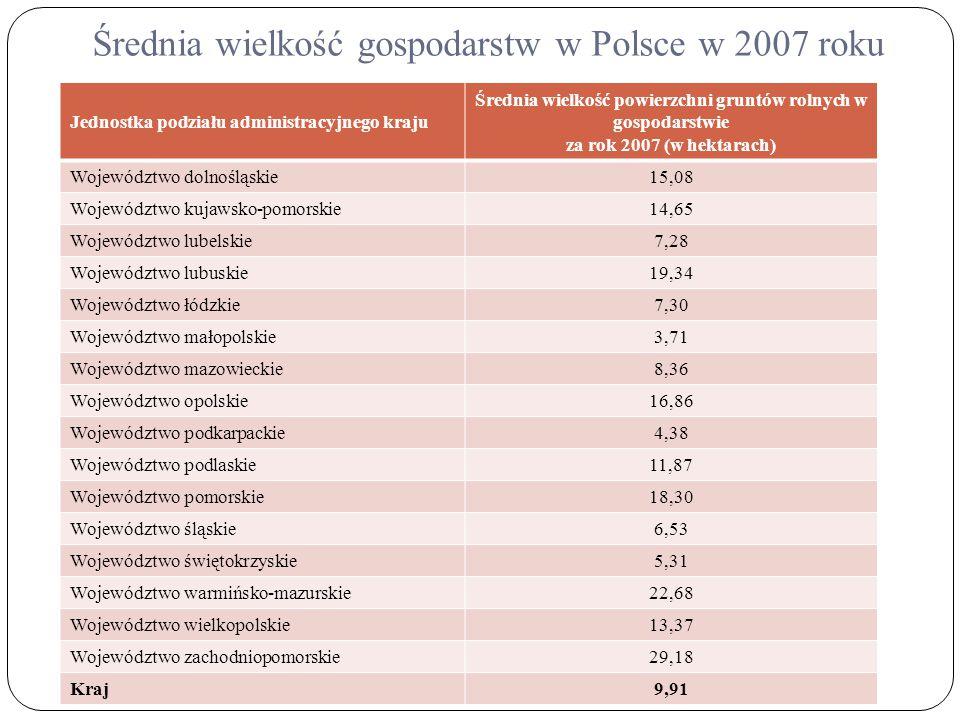 Średnia wielkość gospodarstw w Polsce w 2007 roku Jednostka podziału administracyjnego kraju Średnia wielkość powierzchni gruntów rolnych w gospodarst