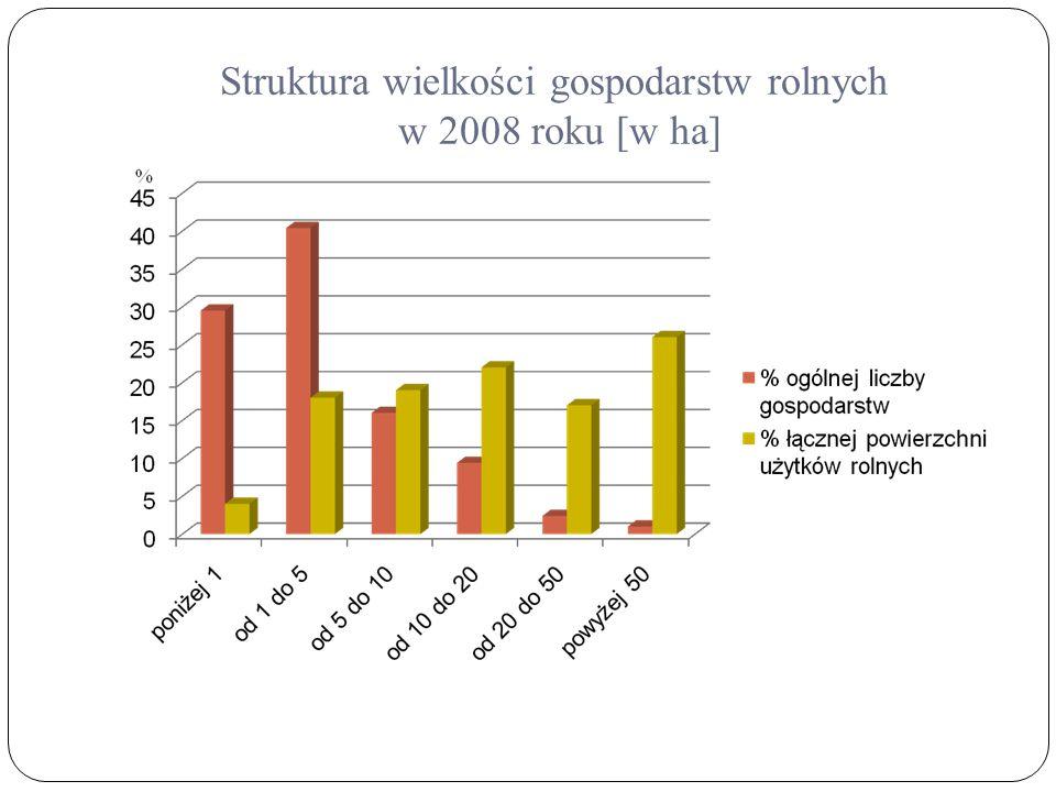 Struktura wielkości gospodarstw rolnych w 2008 roku [w ha]