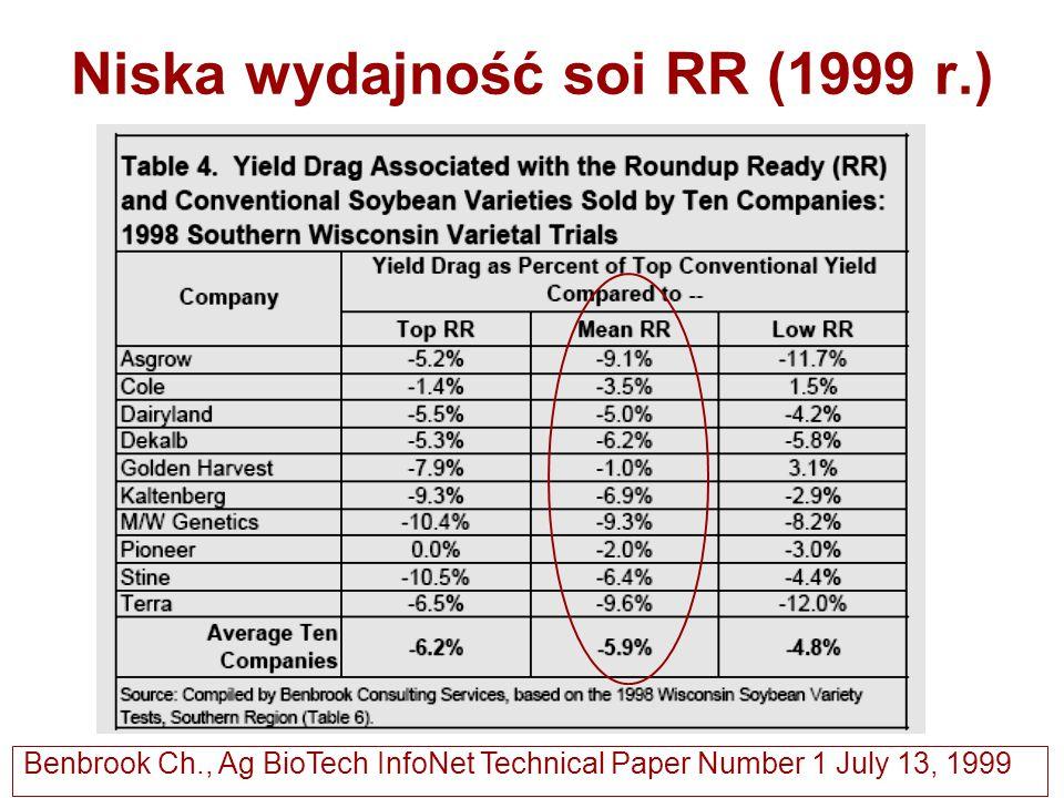Niska wydajność soi RR (1999 r.) Benbrook Ch., Ag BioTech InfoNet Technical Paper Number 1 July 13, 1999