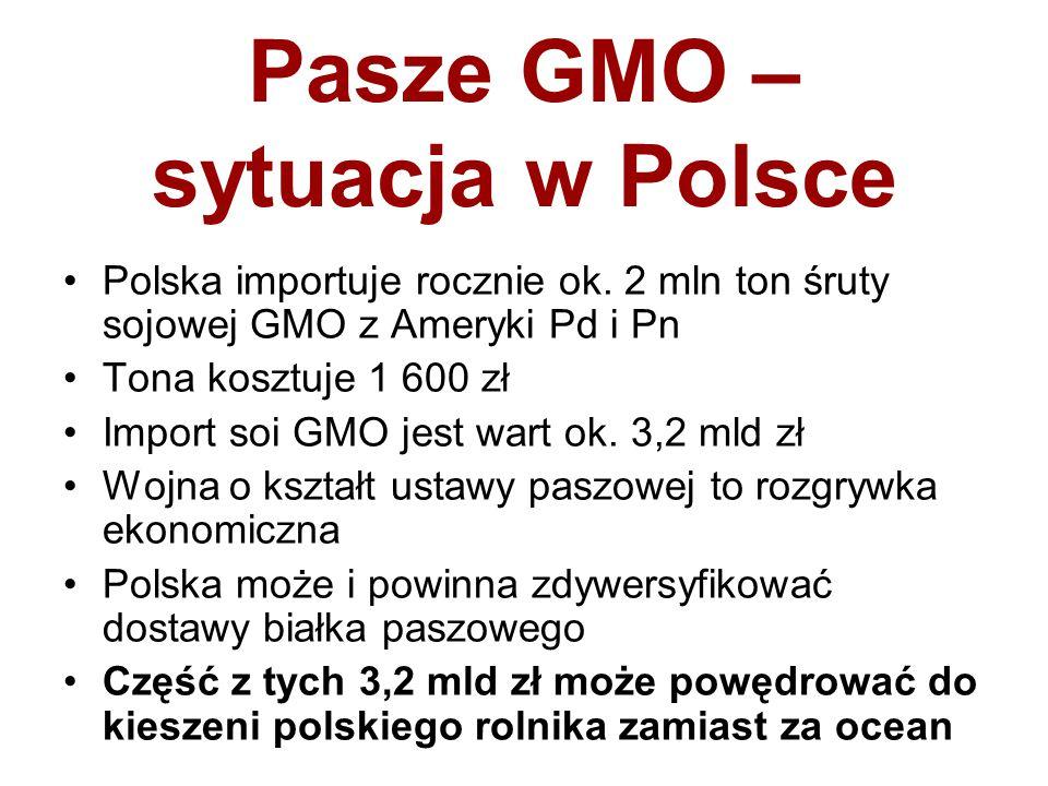 Pasze GMO – sytuacja w Polsce Polska importuje rocznie ok. 2 mln ton śruty sojowej GMO z Ameryki Pd i Pn Tona kosztuje 1 600 zł Import soi GMO jest wa