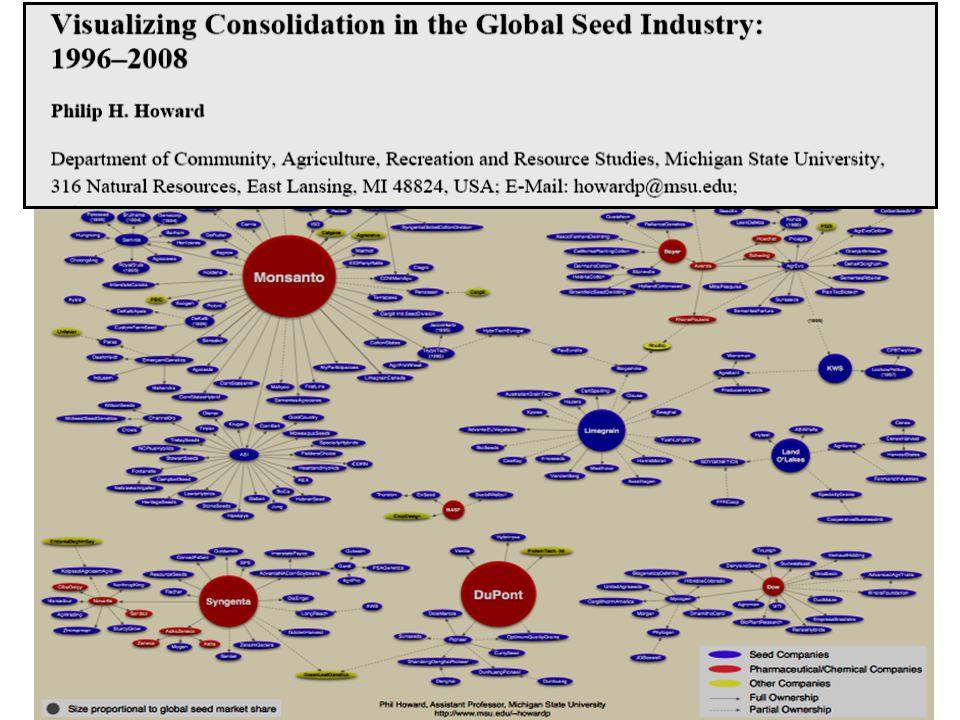 10 liderów rynku nasiennego 1.Monsanto (US) $4,964m23% 2.