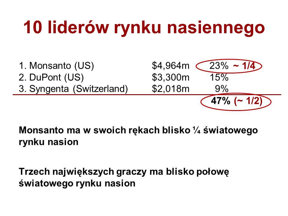 10 liderów rynku nasiennego 1. Monsanto (US) $4,964m23% 2. DuPont (US) $3,300m 15% 3. Syngenta (Switzerland) $2,018m 9% Monsanto ma w swoich rękach bl