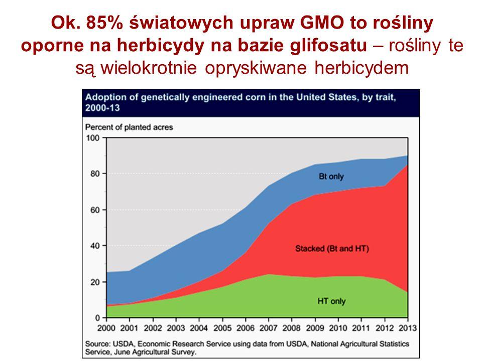 Ok. 85% światowych upraw GMO to rośliny oporne na herbicydy na bazie glifosatu – rośliny te są wielokrotnie opryskiwane herbicydem