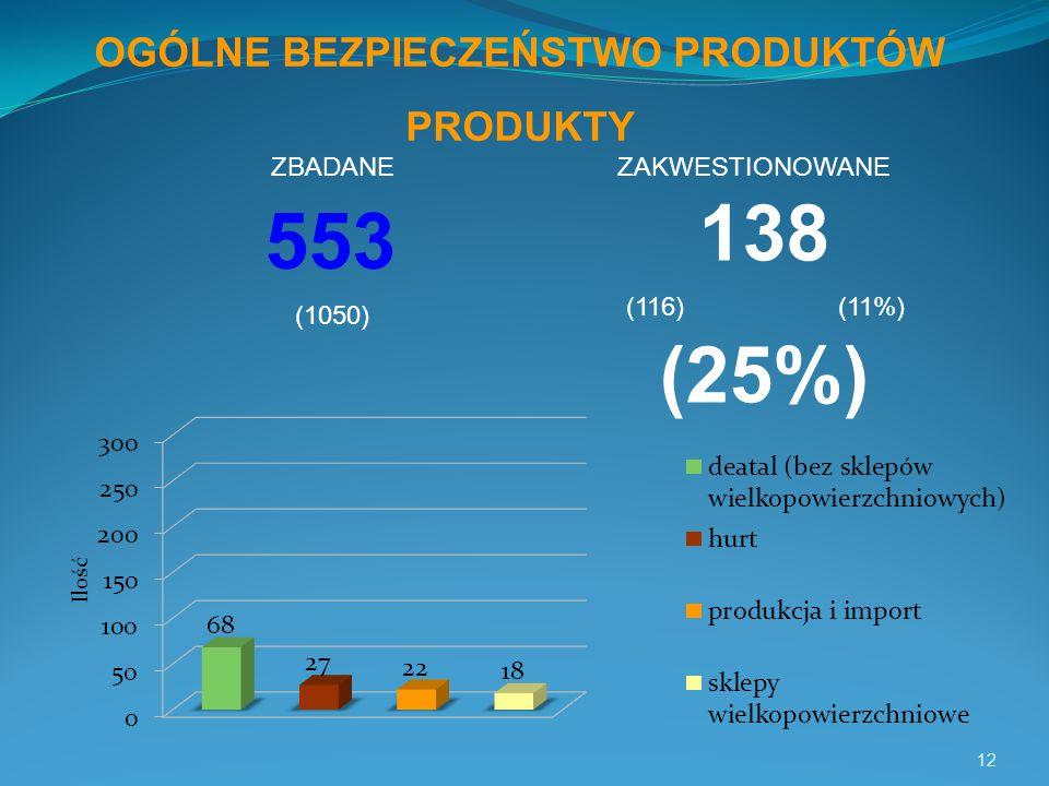 12 553 138 (25%) OGÓLNE BEZPIECZEŃSTWO PRODUKTÓW PRODUKTY (1050) (116) (11%) ZBADANEZAKWESTIONOWANE