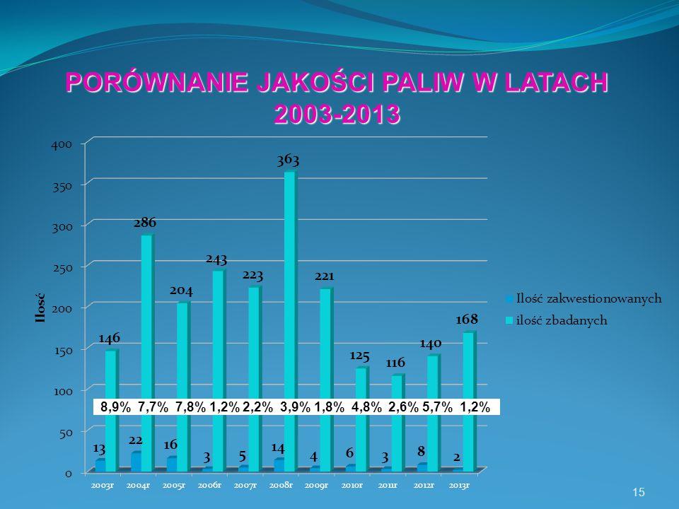 15 PORÓWNANIE JAKOŚCI PALIW W LATACH 2003-2013