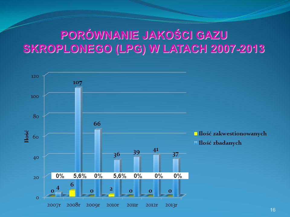 16 PORÓWNANIE JAKOŚCI GAZU SKROPLONEGO (LPG) W LATACH 2007-2013