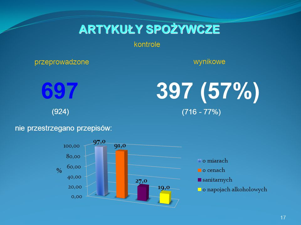 17 697397 (57%) nie przestrzegano przepisów: ARTYKUŁY SPOŻYWCZE kontrole (924) (716 - 77%) wynikowe przeprowadzone