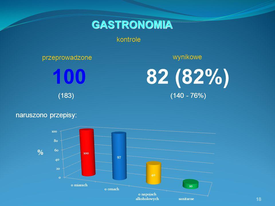 18 100 82 (82%) naruszono przepisy: GASTRONOMIA wynikowe (183)(140 - 76%) kontrole przeprowadzone