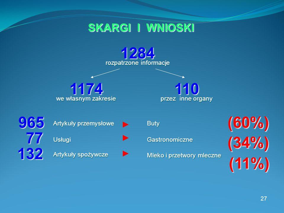 27 1284 1174110 rozpatrzone informacje we własnym zakresie przez inne organy SKARGI I WNIOSKI 965 Artykuły przemysłowe (60%) Buty 77 Usługi (34%) Gastronomiczne 132 Artykuły spożywcze (11%) Mleko i przetwory mleczne