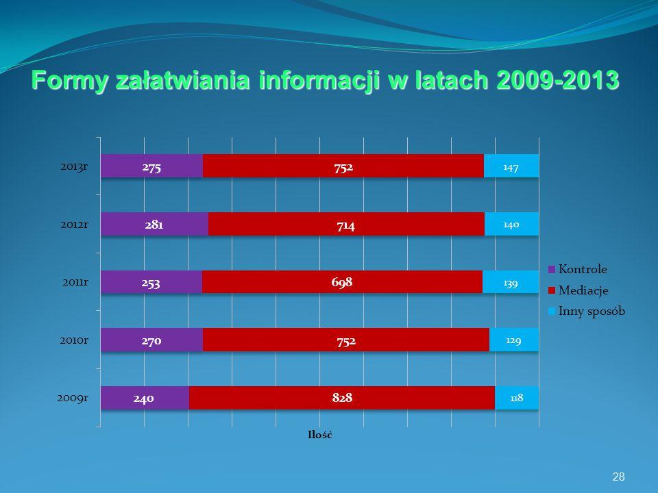 28 Formy załatwiania informacji w latach 2009-2013