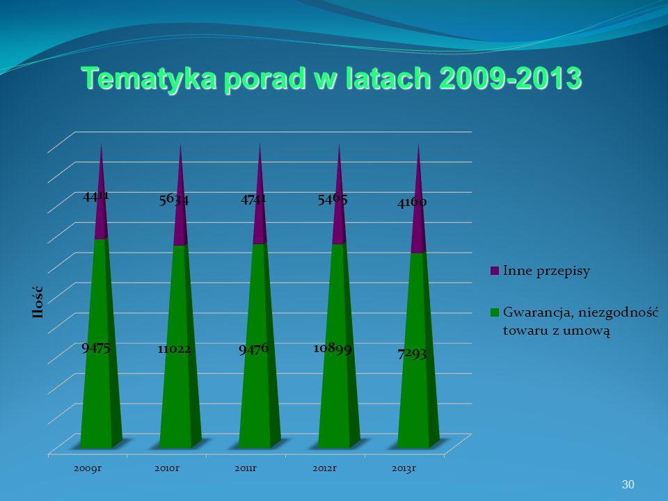 30 Tematyka porad w latach 2009-2013