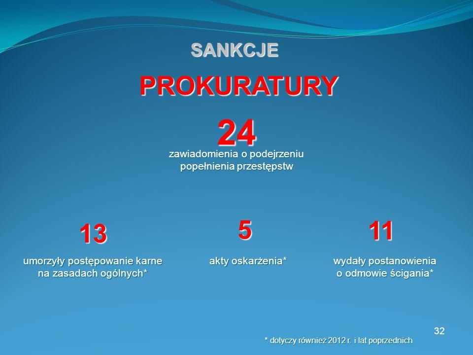 32 SANKCJE 24 zawiadomienia o podejrzeniu popełnienia przestępstw PROKURATURY 13 umorzyły postępowanie karne na zasadach ogólnych* 11 wydały postanowienia o odmowie ścigania* * dotyczy również 2012 r.