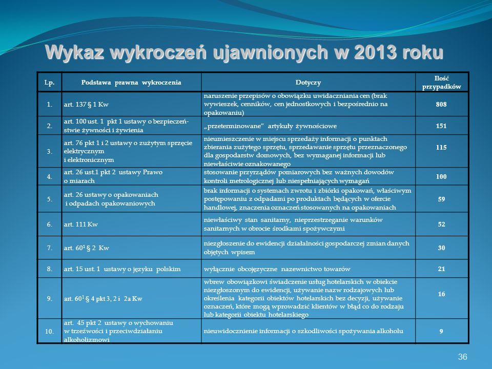 36 Wykaz wykroczeń ujawnionych w 2013 roku Lp.Podstawa prawna wykroczeniaDotyczy Ilość przypadków 1.art.