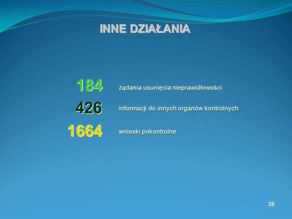 38 INNE DZIAŁANIA 184 426 426 żądania usunięcia nieprawidłowości informacji do innych organów kontrolnych wnioski pokontrolne 1664