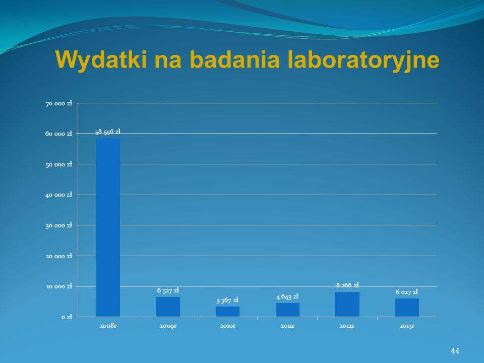 44 Wydatki na badania laboratoryjne