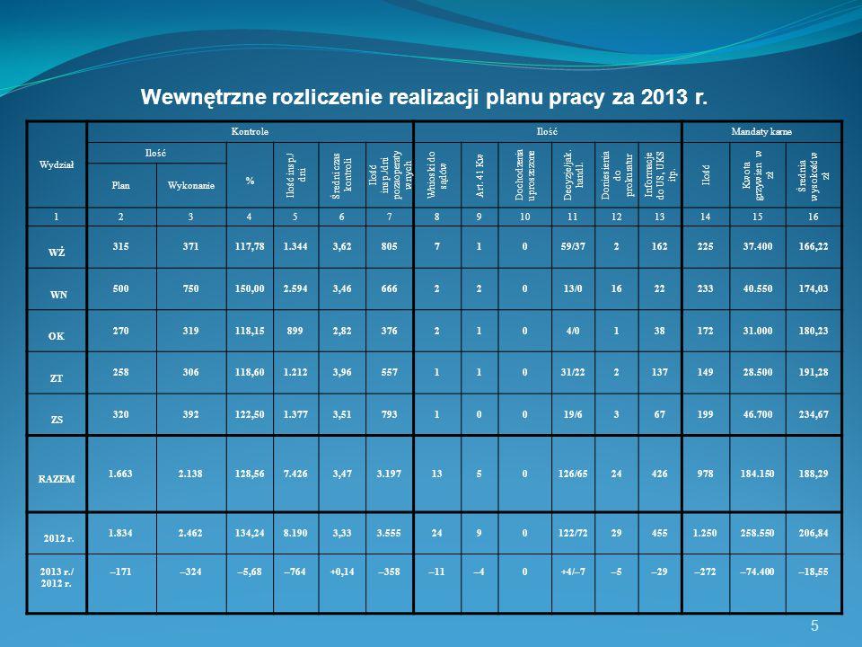 Wewnętrzne rozliczenie realizacji planu pracy za 2013 r.