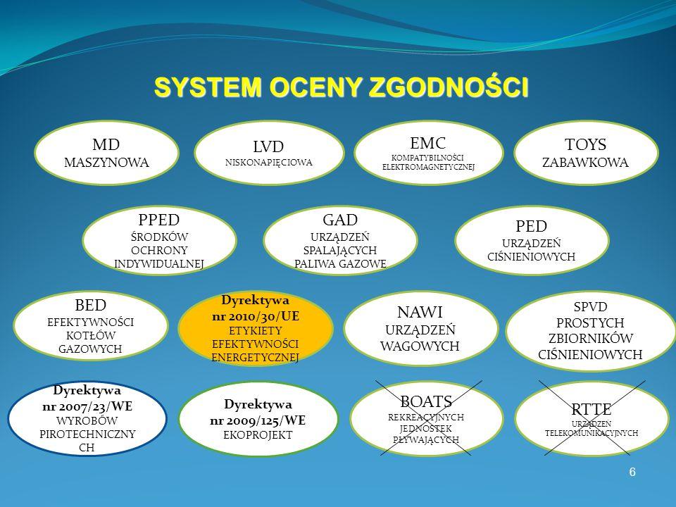 6 SYSTEM OCENY ZGODNOŚCI MD MASZYNOWA LVD NISKONAPIĘCIOWA EMC KOMPATYBILNOŚCI ELEKTROMAGNETYCZNEJ TOYS ZABAWKOWA PPED ŚRODKÓW OCHRONY INDYWIDUALNEJ GAD URZĄDZEŃ SPALAJĄCYCH PALIWA GAZOWE NAWI URZĄDZEŃ WAGOWYCH PED URZĄDZEŃ CIŚNIENIOWYCH Dyrektywa nr 2007/23/WE WYROBÓW PIROTECHNICZNY CH BED EFEKTYWNOŚCI KOTŁÓW GAZOWYCH BOATS REKREACYJNYCH JEDNOSTEK PŁYWAJĄCYCH RTTE URZĄDZEŃ TELEKOMUNIKACYJNYCH SPVD PROSTYCH ZBIORNIKÓW CIŚNIENIOWYCH Dyrektywa nr 2009/125/WE EKOPROJEKT Dyrektywa nr 2010/30/UE ETYKIETY EFEKTYWNOŚCI ENERGETYCZNEJ