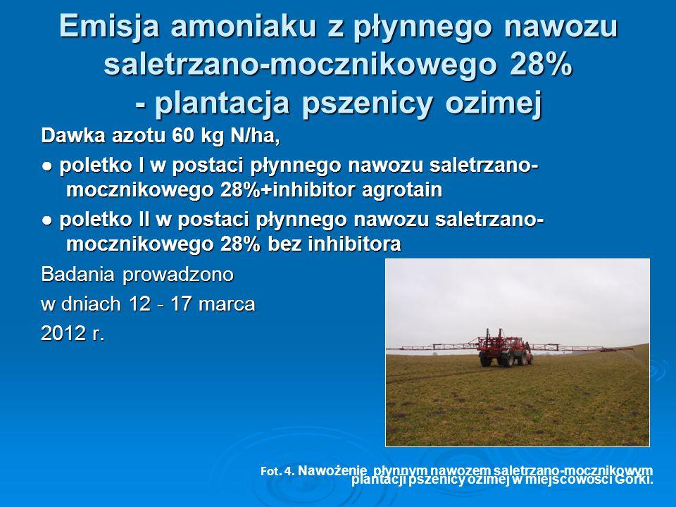 Emisja amoniaku z płynnego nawozu saletrzano-mocznikowego 28% - plantacja pszenicy ozimej Dawka azotu 60 kg N/ha, ● poletko I w postaci płynnego nawoz