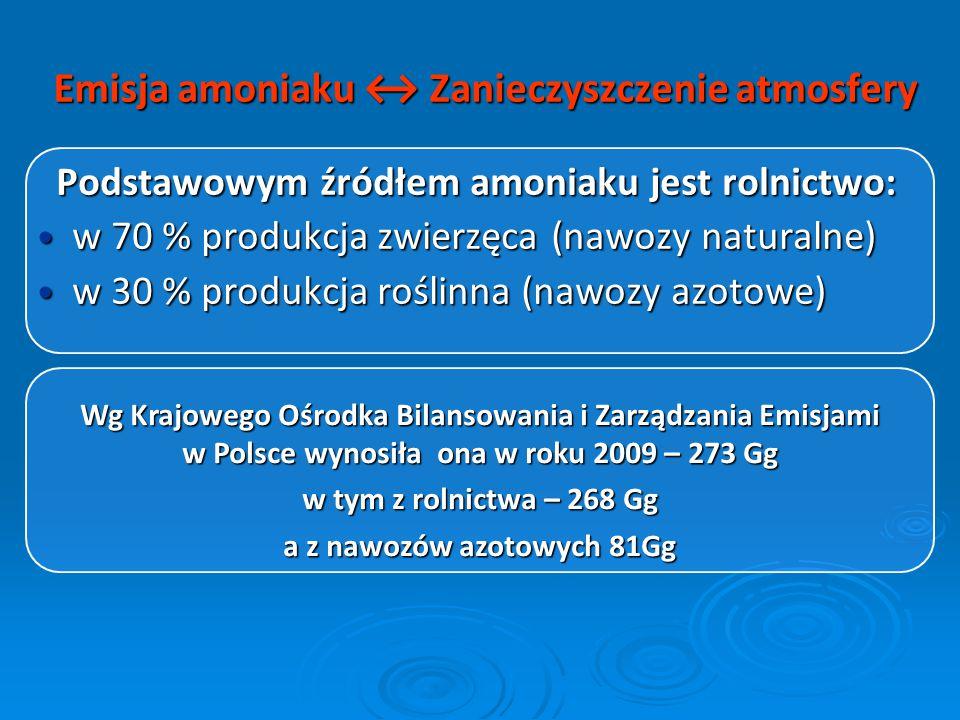 Emisja amoniaku ↔ Zanieczyszczenie atmosfery Podstawowym źródłem amoniaku jest rolnictwo: w 70 % produkcja zwierzęca (nawozy naturalne) w 70 % produkc