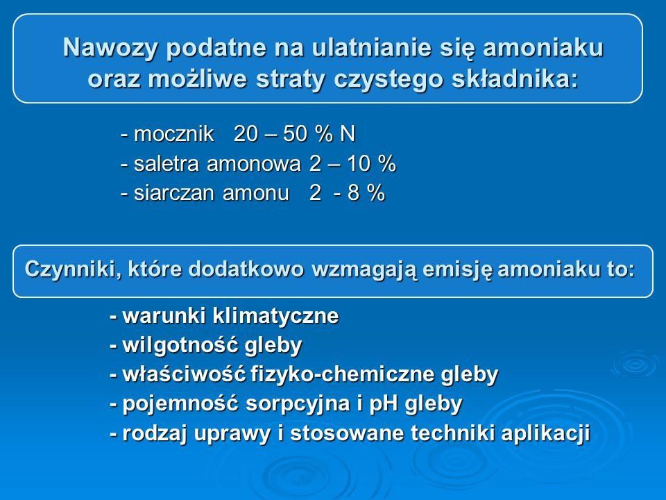 Nawozy podatne na ulatnianie się amoniaku oraz możliwe straty czystego składnika: - mocznik 20 – 50 % N - mocznik 20 – 50 % N - saletra amonowa 2 – 10