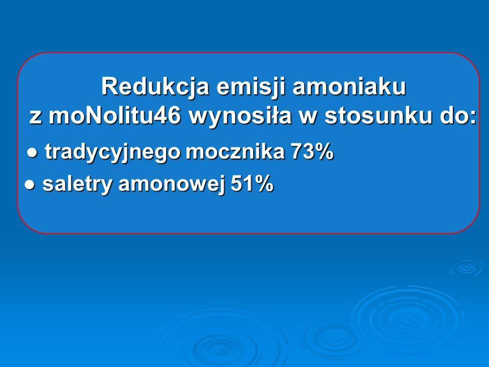 Redukcja emisji amoniaku z moNolitu46 wynosiła w stosunku do: ● tradycyjnego mocznika 73% ● tradycyjnego mocznika 73% ● saletry amonowej 51% ● saletry