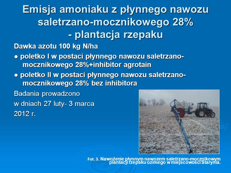 Emisja amoniaku z płynnego nawozu saletrzano-mocznikowego 28% - plantacja rzepaku Dawka azotu 100 kg N/ha ● poletko I w postaci płynnego nawozu saletr