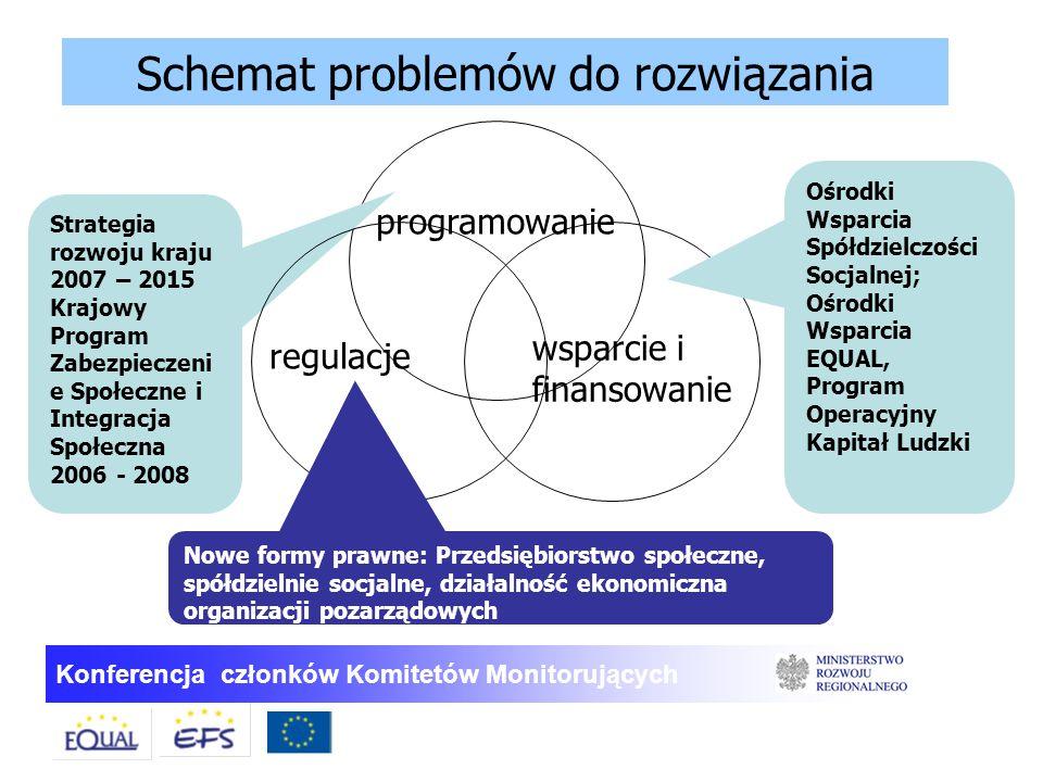 Konferencja członków Komitetów Monitorujących programowanie regulacje wsparcie i finansowanie Strategia rozwoju kraju 2007 – 2015 Krajowy Program Zabe