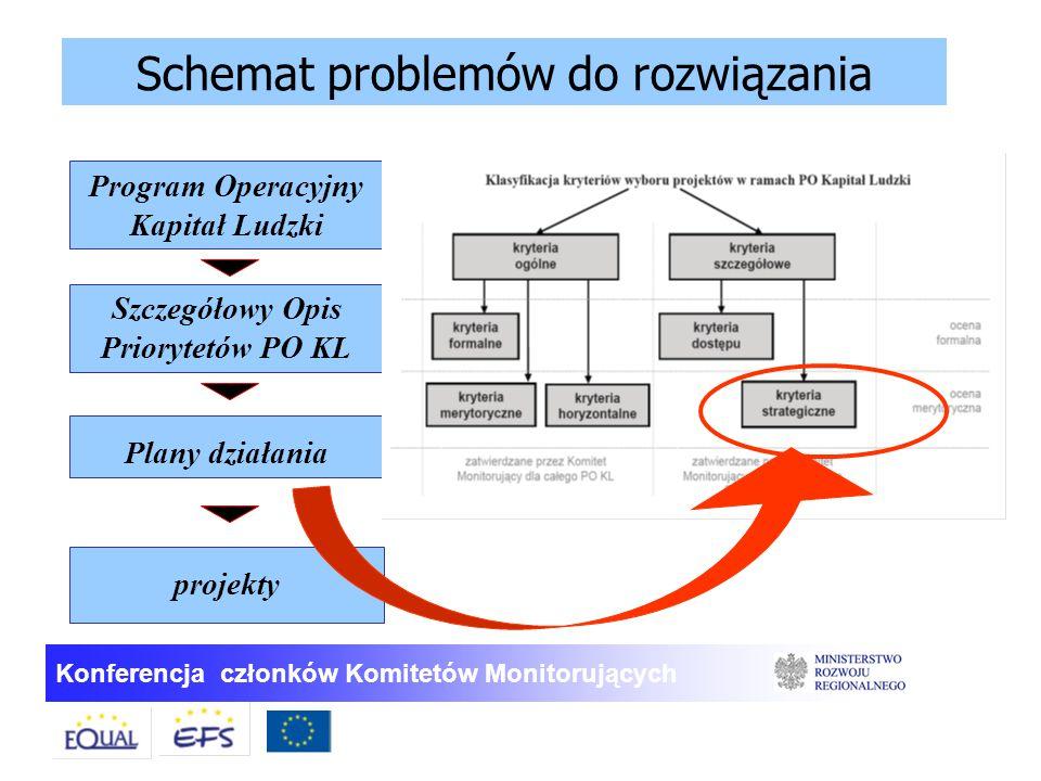 Konferencja członków Komitetów Monitorujących Schemat problemów do rozwiązania Program Operacyjny Kapitał Ludzki Szczegółowy Opis Priorytetów PO KL Pl