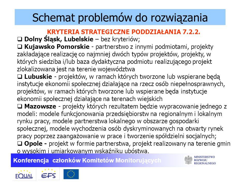 Konferencja członków Komitetów Monitorujących Schemat problemów do rozwiązania KRYTERIA STRATEGICZNE PODDZIAŁANIA 7.2.2.  Dolny Śląsk, Lubelskie – be