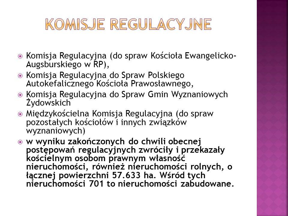  Komisja Regulacyjna (do spraw Kościoła Ewangelicko- Augsburskiego w RP),  Komisja Regulacyjna do Spraw Polskiego Autokefalicznego Kościoła Prawosławnego,  Komisja Regulacyjna do Spraw Gmin Wyznaniowych Żydowskich  Międzykościelna Komisja Regulacyjna (do spraw pozostałych kościołów i innych związków wyznaniowych)  w wyniku zakończonych do chwili obecnej postępowań regulacyjnych zwróciły i przekazały kościelnym osobom prawnym własność nieruchomości, również nieruchomości rolnych, o łącznej powierzchni 57.633 ha.