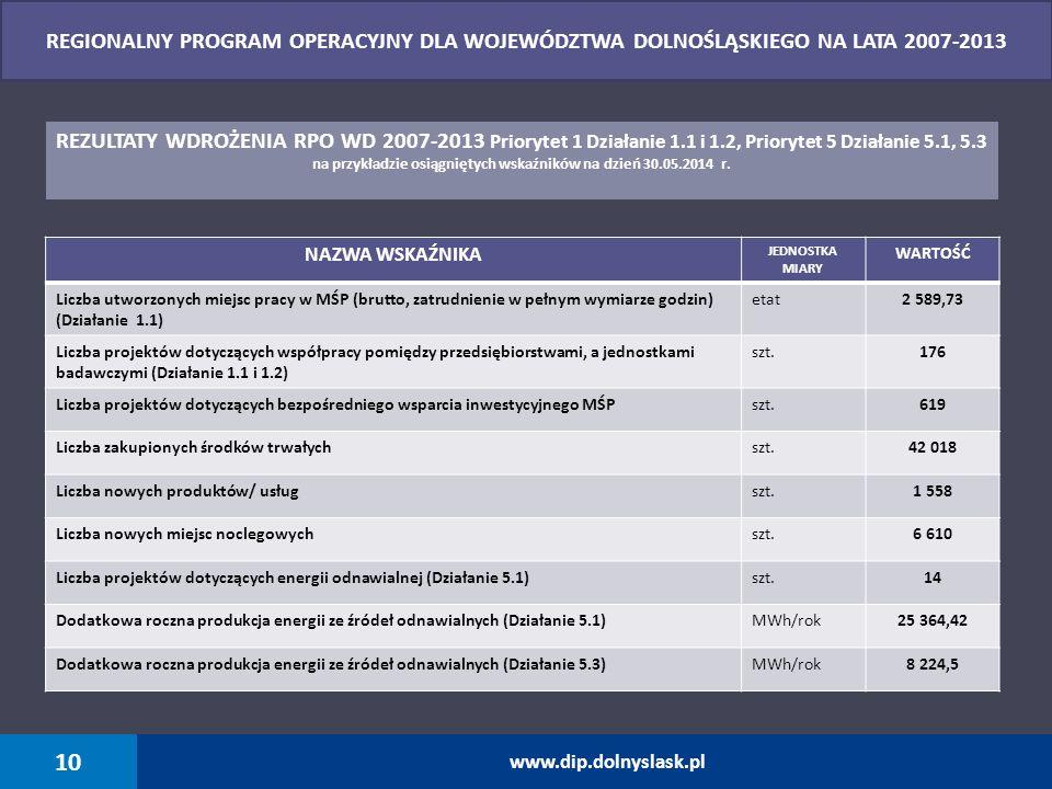 NAZWA WSKAŹNIKA JEDNOSTKA MIARY WARTOŚĆ Liczba utworzonych miejsc pracy w MŚP (brutto, zatrudnienie w pełnym wymiarze godzin) (Działanie 1.1) etat2 58