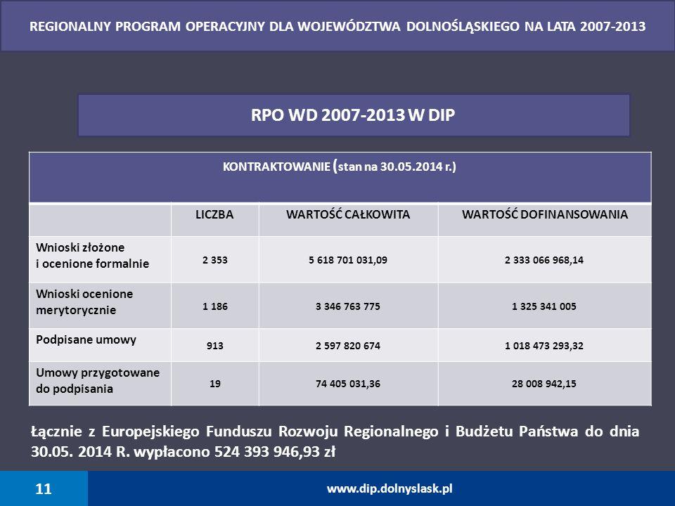 KONTRAKTOWANIE ( stan na 30.05.2014 r.) LICZBAWARTOŚĆ CAŁKOWITAWARTOŚĆ DOFINANSOWANIA Wnioski złożone i ocenione formalnie 2 3535 618 701 031,092 333