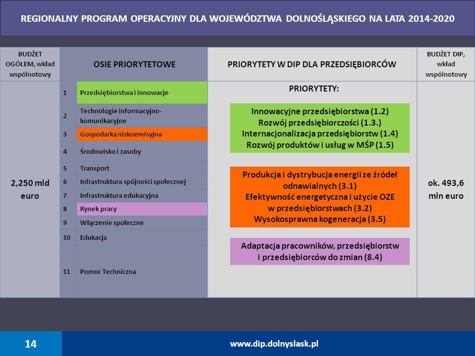 14 www.dip.dolnyslask.pl BUDŻET OGÓŁEM, wkład wspólnotowy OSIE PRIORYTETOWEPRIORYTETY W DIP DLA PRZEDSIĘBIORCÓW BUDŻET DIP, wkład wspólnotowy 2,250 ml