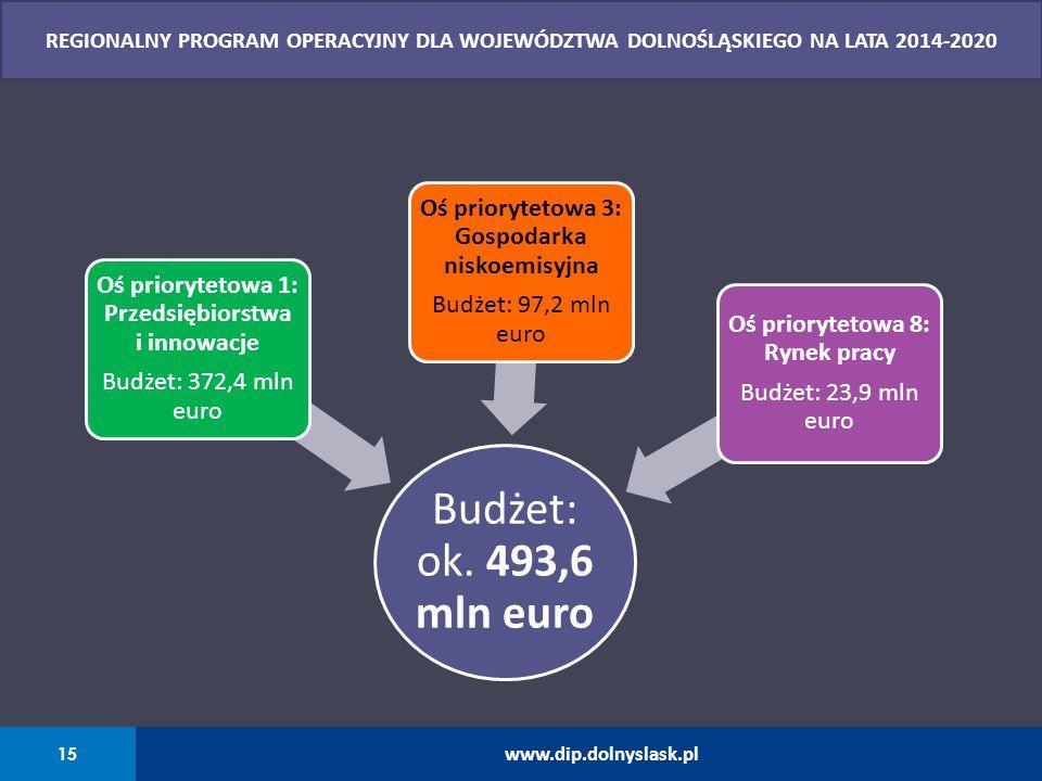 Budżet: ok. 493,6 mln euro Oś priorytetowa 1: Przedsiębiorstwa i innowacje Budżet: 372,4 mln euro Oś priorytetowa 3: Gospodarka niskoemisyjna Budżet: