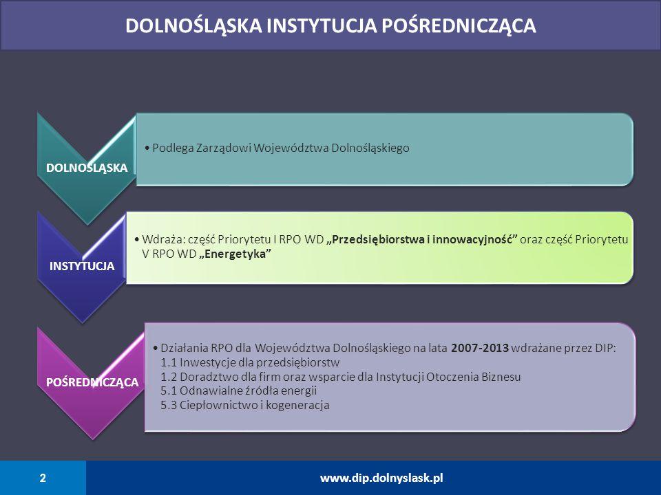 3 www.dip.dolnyslask.pl REGIONALNY PROGRAM OPERACYJNY DLA WOJEWÓDZTWA DOLNOŚLĄSKIEGO NA LATA 2007-2013 BUDŻET OGÓŁEM, wkład wspólnotowy PRIORYTETYDZIAŁANIA W DIP BUDŻET DIP, wkład wspólnotowy 1,2 mld euro 1PRZEDSIĘBIORSTWA I INNOWACYJNOŚĆ DZIAŁANIE 1.1.
