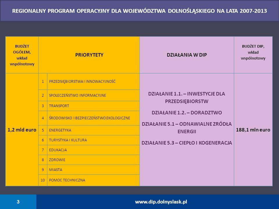 3 www.dip.dolnyslask.pl REGIONALNY PROGRAM OPERACYJNY DLA WOJEWÓDZTWA DOLNOŚLĄSKIEGO NA LATA 2007-2013 BUDŻET OGÓŁEM, wkład wspólnotowy PRIORYTETYDZIA