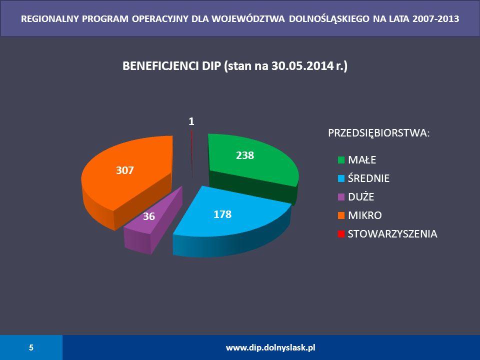 26 www.dip.dolnyslask.pl REGIONALNY PROGRAM OPERACYJNY DLA WOJEWÓDZTWA DOLNOŚLĄSKIEGO NA LATA 2014-2020 Priorytet inwestycyjny: Wysokosprawna kogeneracja Kierunki wsparcia: Tworzenie i rozwijanie miejsc opieki nad dziećmi do lat 3.