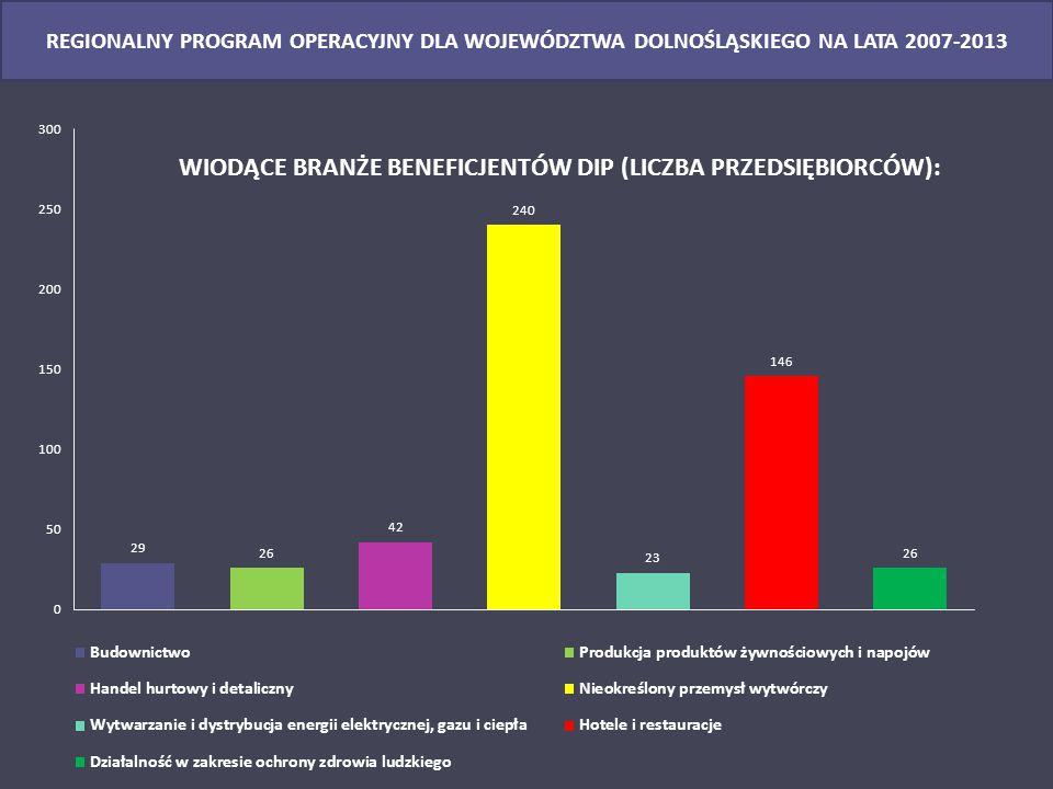 18 www.dip.dolnyslask.pl REGIONALNY PROGRAM OPERACYJNY DLA WOJEWÓDZTWA DOLNOŚLĄSKIEGO NA LATA 2014-2020 Kierunki wsparcia  Wsparcie ukierunkowane jest na tworzenie i wspomaganie rozwoju inkubatorów przedsiębiorczości (w tym akademickich) oraz kompleksowe uzbrojenie terenów pod inwestycje.