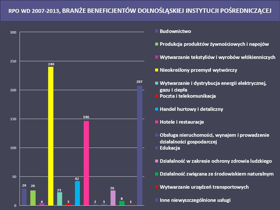 www.dip.dolnyslask.pl 9 REGIONALNY PROGRAM OPERACYJNY DLA WOJEWÓDZTWA DOLNOŚLĄSKIEGO NA LATA 2007-2013 DIP statystyka na dzień 30 maja 2014 r.