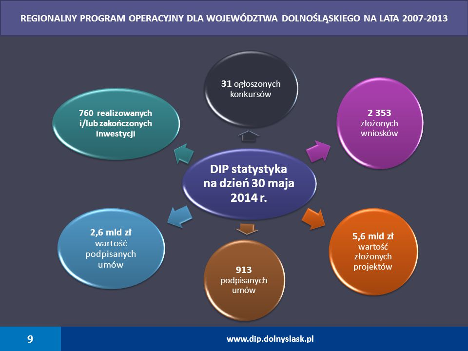 NAZWA WSKAŹNIKA JEDNOSTKA MIARY WARTOŚĆ Liczba utworzonych miejsc pracy w MŚP (brutto, zatrudnienie w pełnym wymiarze godzin) (Działanie 1.1) etat2 589,73 Liczba projektów dotyczących współpracy pomiędzy przedsiębiorstwami, a jednostkami badawczymi (Działanie 1.1 i 1.2) szt.176 Liczba projektów dotyczących bezpośredniego wsparcia inwestycyjnego MŚPszt.619 Liczba zakupionych środków trwałychszt.42 018 Liczba nowych produktów/ usługszt.1 558 Liczba nowych miejsc noclegowychszt.6 610 Liczba projektów dotyczących energii odnawialnej (Działanie 5.1)szt.14 Dodatkowa roczna produkcja energii ze źródeł odnawialnych (Działanie 5.1)MWh/rok25 364,42 Dodatkowa roczna produkcja energii ze źródeł odnawialnych (Działanie 5.3)MWh/rok8 224,5 REZULTATY WDROŻENIA RPO WD 2007-2013 Priorytet 1 Działanie 1.1 i 1.2, Priorytet 5 Działanie 5.1, 5.3 na przykładzie osiągniętych wskaźników na dzień 30.05.2014 r.