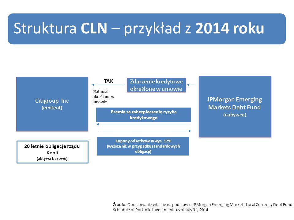 Premia za zabezpieczenie ryzyka kredytowego Kupony odsetkowe w wys.
