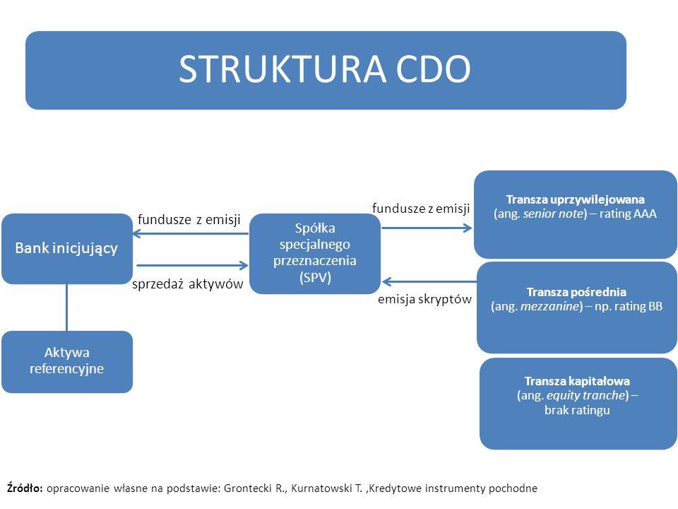 Źródło: opracowanie własne na podstawie: Grontecki R., Kurnatowski T.,Kredytowe instrumenty pochodne STRUKTURA CDO Bank inicjujący Aktywa referencyjne Spółka specjalnego przeznaczenia (SPV) Transza pośrednia (ang.
