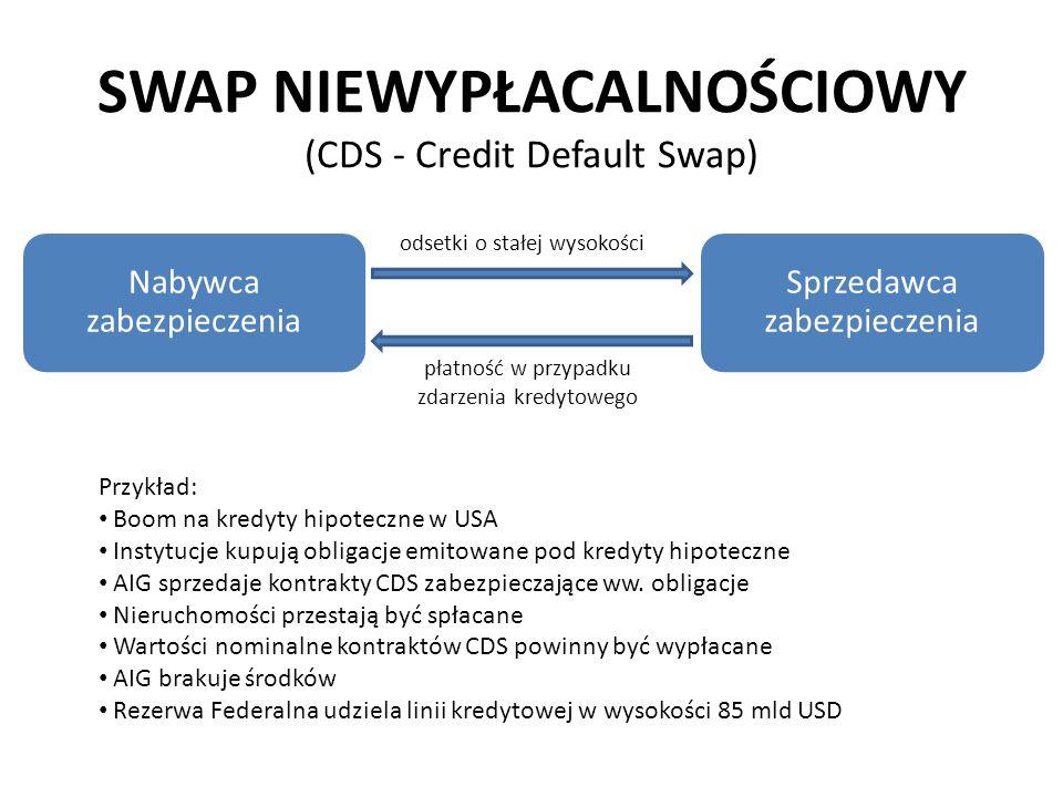 SWAP NIEWYPŁACALNOŚCIOWY (CDS - Credit Default Swap) Nabywca zabezpieczenia Sprzedawca zabezpieczenia odsetki o stałej wysokości płatność w przypadku zdarzenia kredytowego Przykład: Boom na kredyty hipoteczne w USA Instytucje kupują obligacje emitowane pod kredyty hipoteczne AIG sprzedaje kontrakty CDS zabezpieczające ww.
