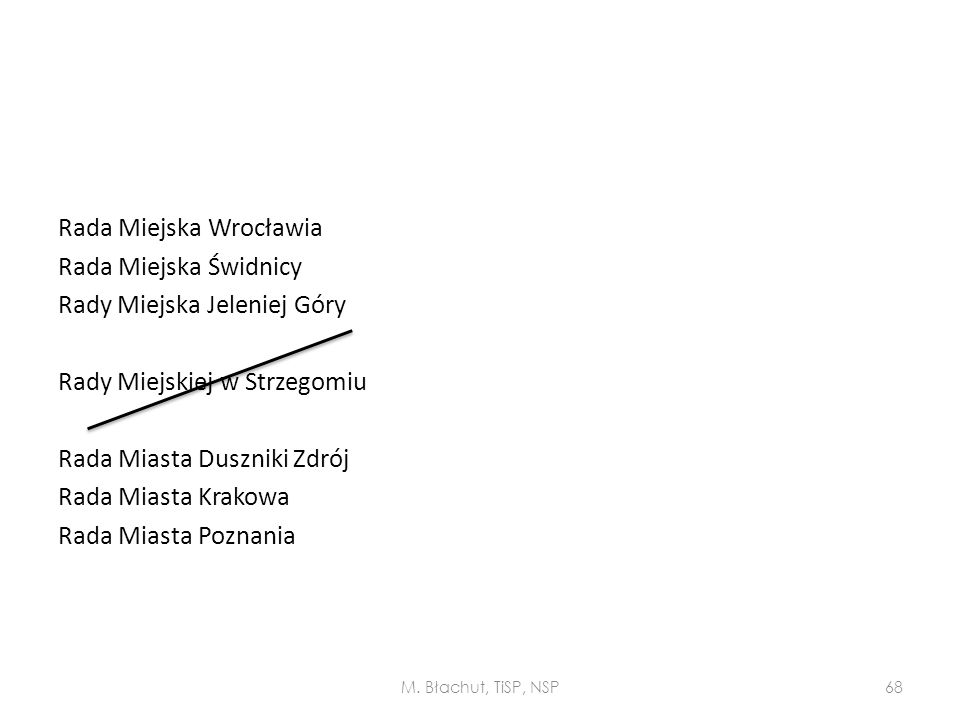 Rada Miejska Wrocławia Rada Miejska Świdnicy Rady Miejska Jeleniej Góry Rady Miejskiej w Strzegomiu Rada Miasta Duszniki Zdrój Rada Miasta Krakowa Rad